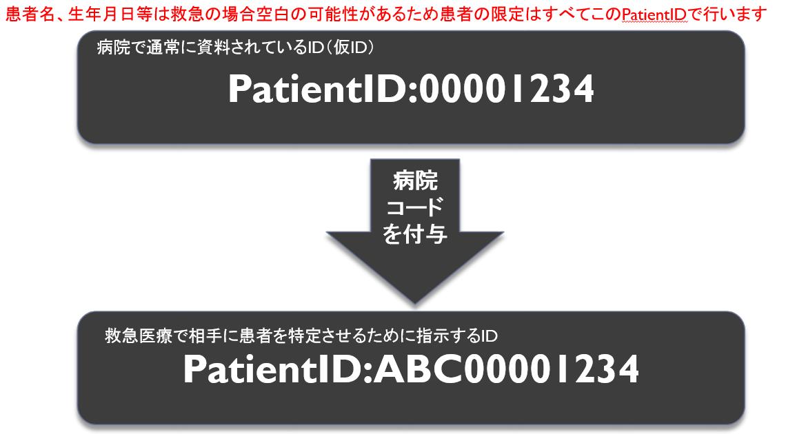 ematele_patientid